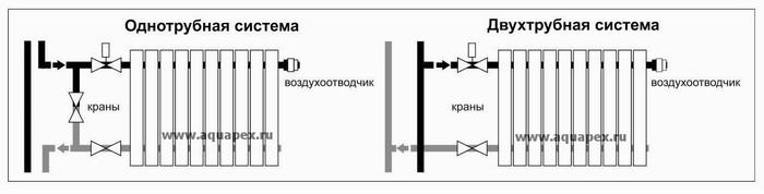 Однотрубное подключение радиаторов отопления